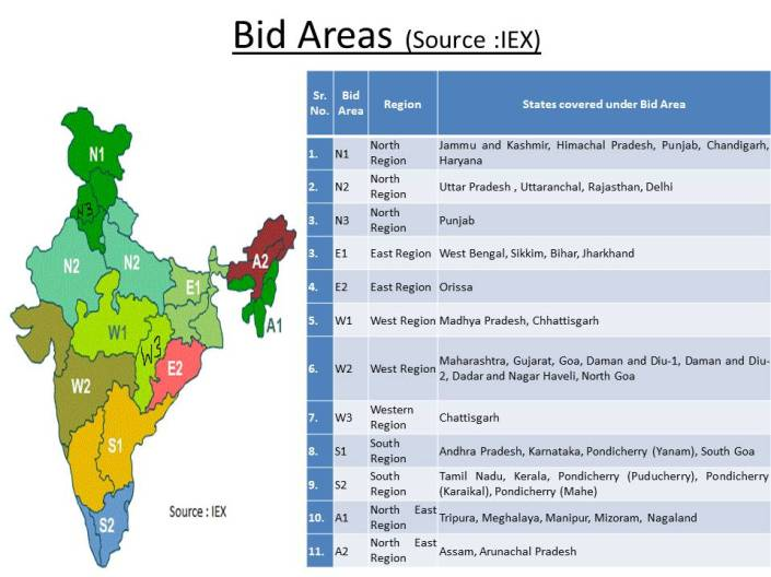 Bid Areas