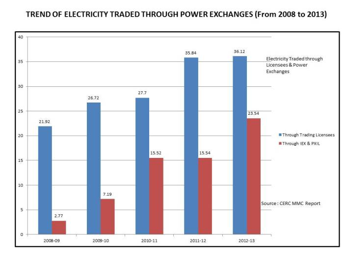Trend of Electricity
