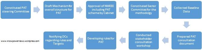 PAT Process