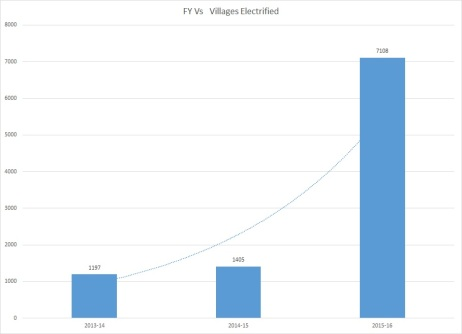 Villages Electrified
